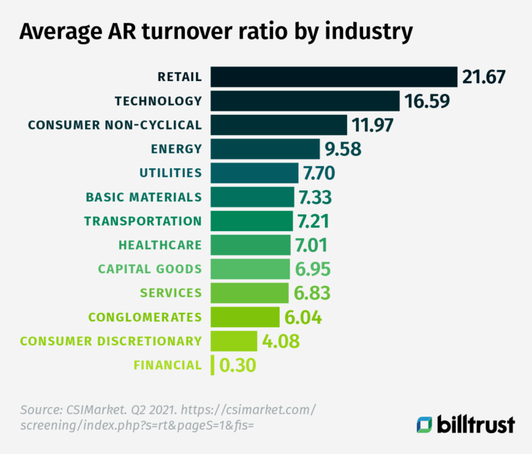 average accounts receivable turnover ratio by industry